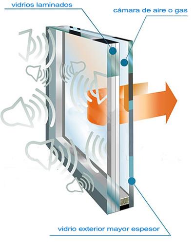 vidrio con gases